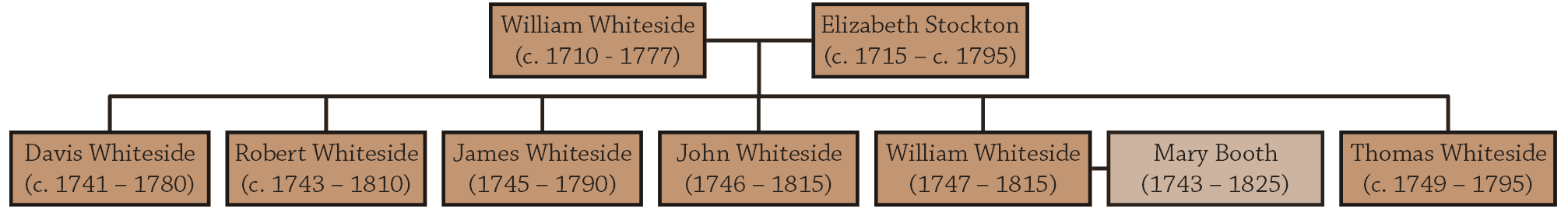 Family Tree of the first generation of Whitesides