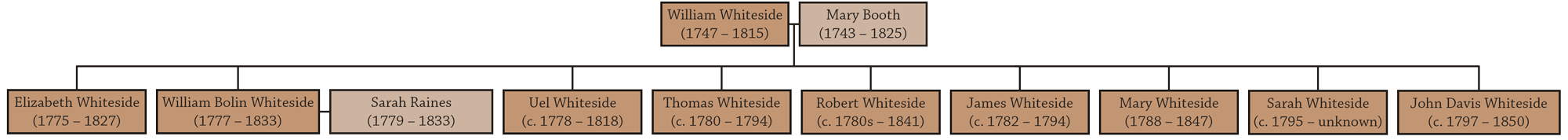 Family Tree of the second generation of Whitesides