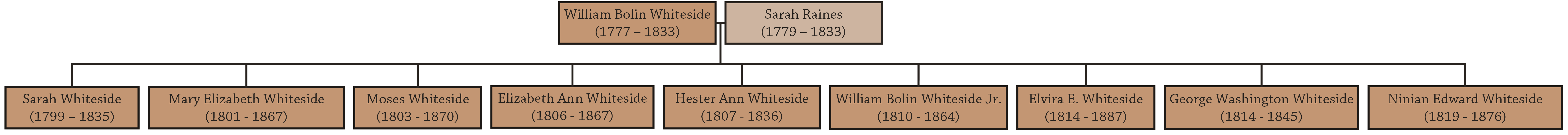 Family Tree of the third generation of Whitesides
